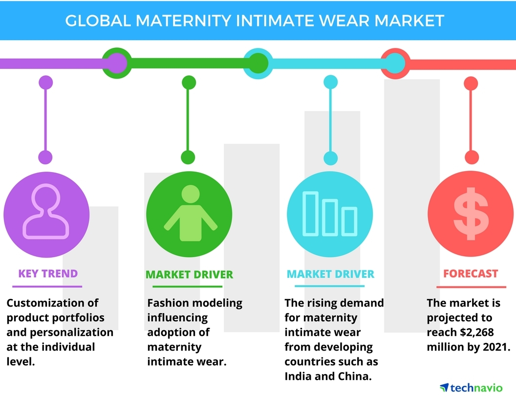 Maternity Intimate Wear Market Global Industry Analysis and – Industry Analysis