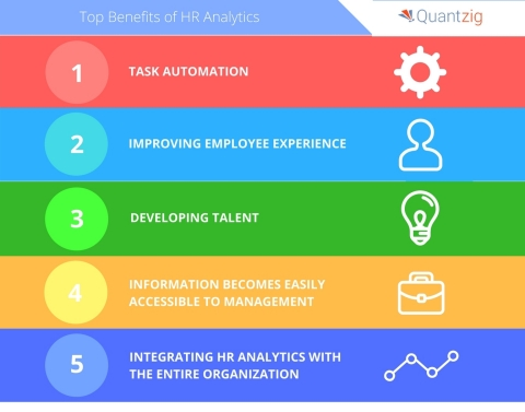 Quantzig has announced their list of top 10 HR analytics trends. (Graphic: Business Wire)