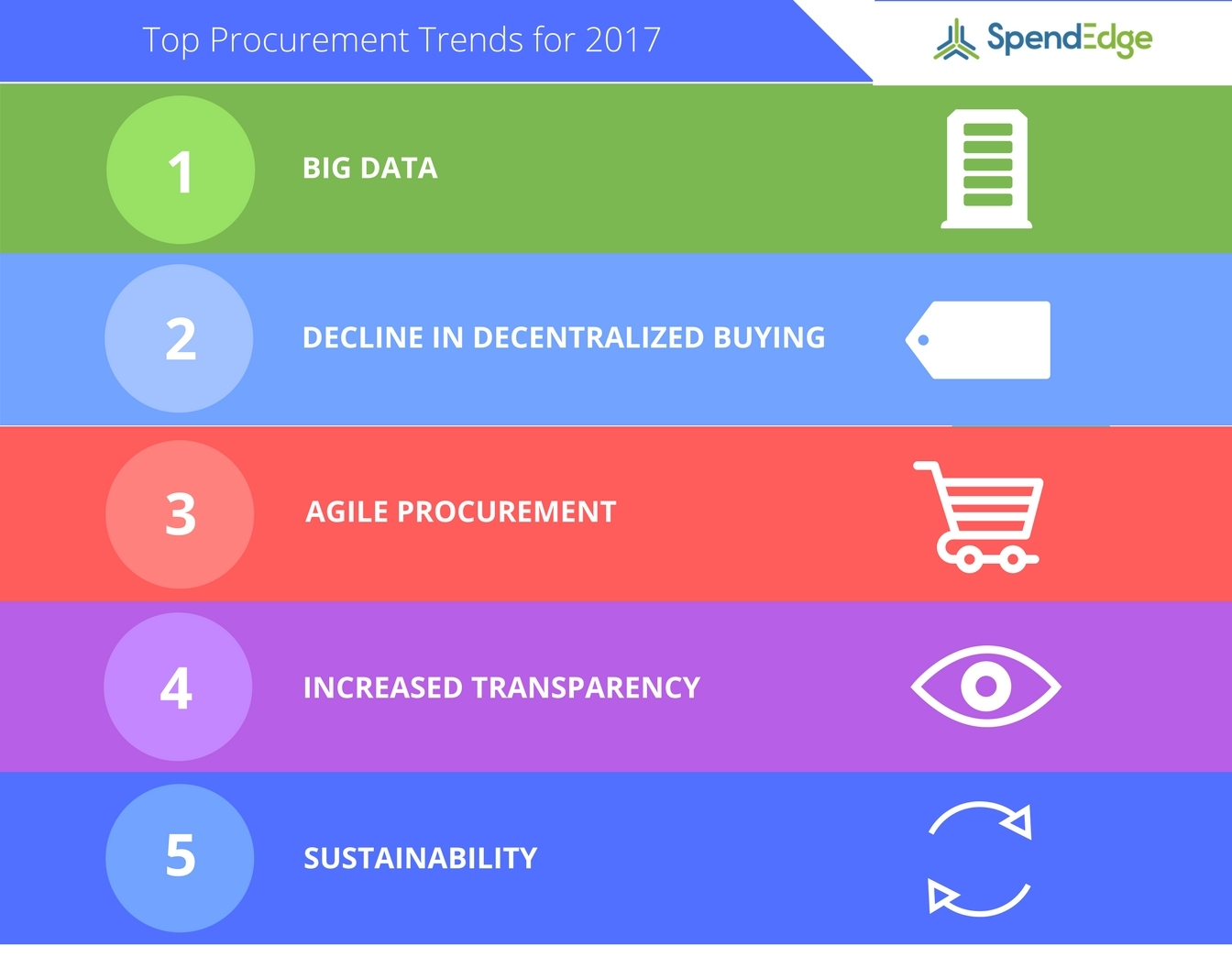 SpendEdge has announced their top 10 procurement trends for 2017. (Graphic: Business Wire)