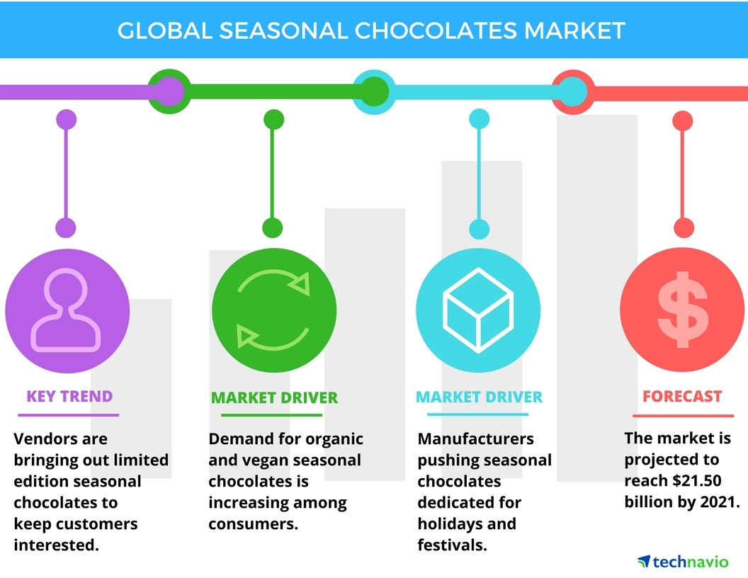 Technavio has published a new report on the global seasonal chocolates market from 2017-2021. (Graphic: Business Wire)