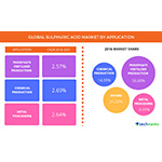 Global Sulfuric Acid Market Driven by the Rise in Demand for Nutrition Rich Food Crops: Technavio