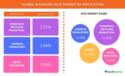 Technavio has published a new report on the global sulfuric acid market from 2017-2021. (Graphic: Business Wire)