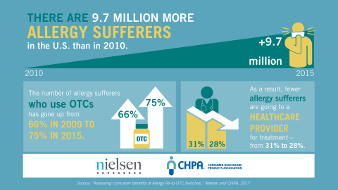 """Source: """"Assessing Consumer Benefits of Allergy Rx-to-OTC Switches,"""" Nielsen and CHPA, 2017."""