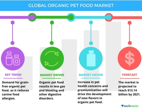 Technavio has published a new report on the global organic pet food market from 2017-2021. (Graphic: Business Wire)