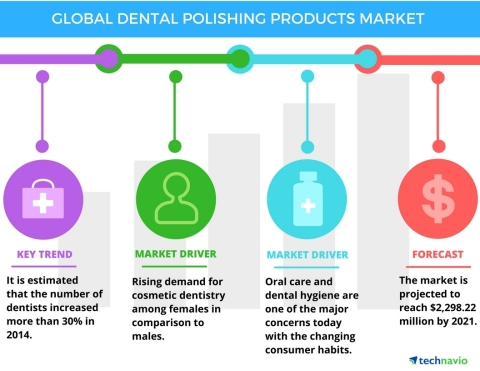 Technavio has published a new report on the global dental polishing market from 2017-2021. (Photo: B ...