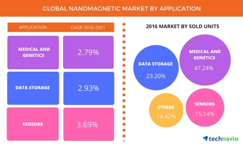 Technavio has published a new report on the global nanomagnetic market from 2017-2021. (Photo: Business Wire)