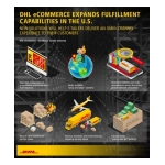 DHL eCommerce expands e-commerce fulfillment solution in the U.S. (Graphic: Business Wire)