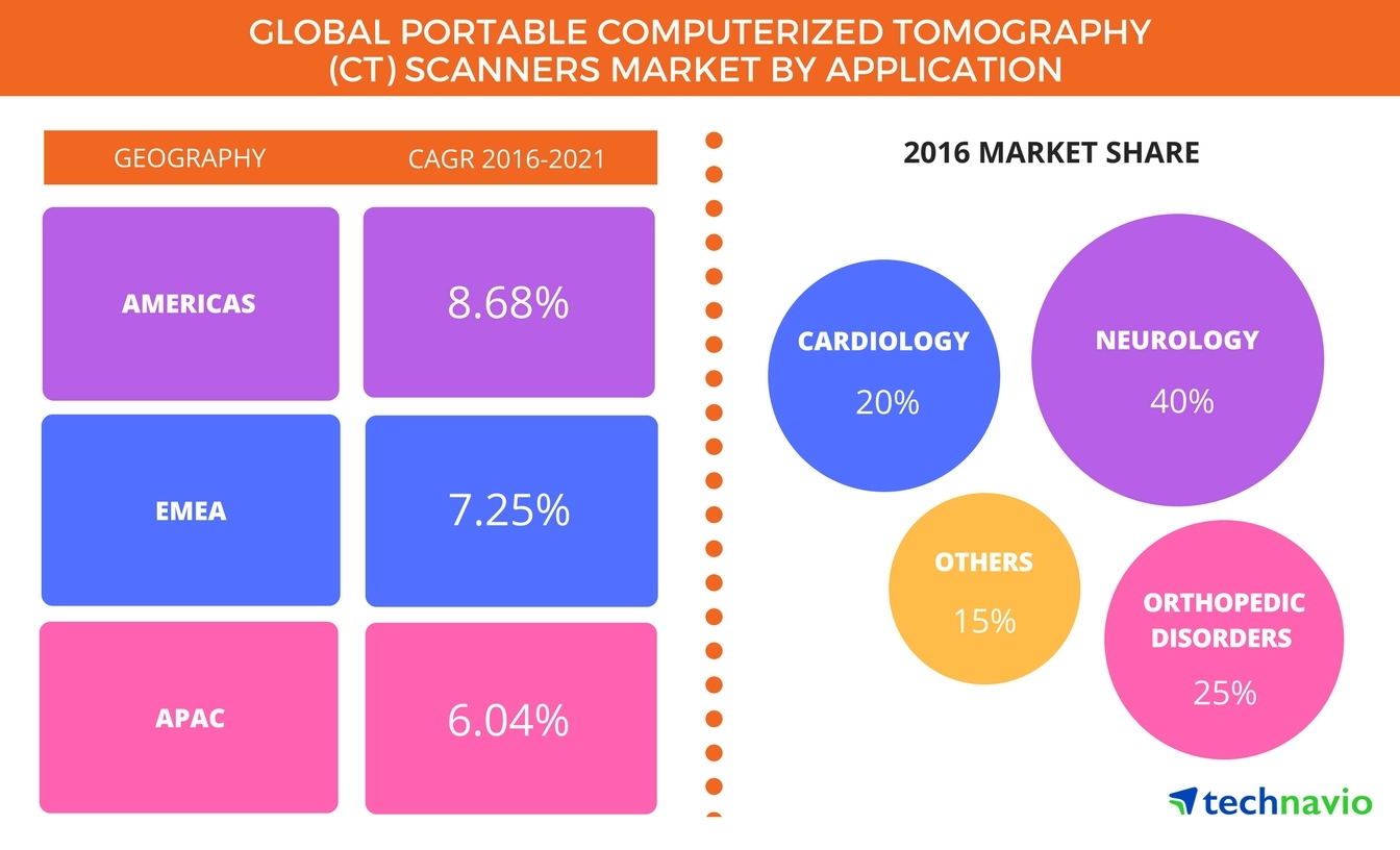 Technavio has published a new report on the global portable computerized tomography (CT) scanners market from 2017-2021. (Graphic: Business Wire)