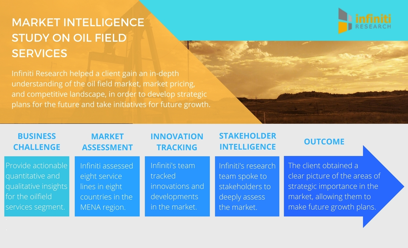 Infiniti Research Identifies New Market Opportunities for the Oil