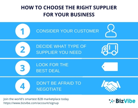 BizVibe Announces Guide to Helping Companies Find the Right Supplier