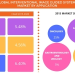 Interventional Image-guided Systems Market - Segmentation and Industry Analysis by Technavio