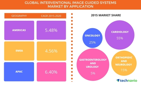 Technavio has published a new report on the global interventional image-guided systems market from 2017-2021. (Graphic: Business Wire)