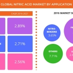 Technavio has published a new report on the global nitric acid market from 2017-2021. (Graphic: Business Wire)