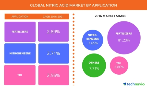 Technavio has published a new report on the global nitric acid market from 2017-2021. (Graphic: Busi ...