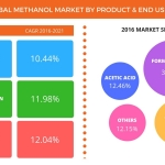 Methanol Market – Global Forecasts and Industry Analysis From Technavio