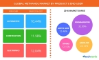 Technavio has published a new report on the global methanol market from 2017-2021. (Graphics: Business Wire)