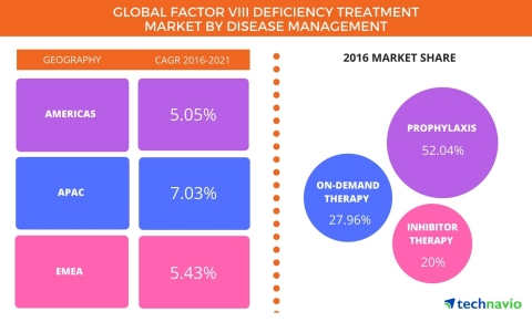 Technavio has published a new report on the global factor VIII deficiency treatment market from 2017 ...