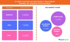 Technavio has published a new report on the global factor VIII deficiency treatment market from 2017-2021. (Graphic: Business Wire)