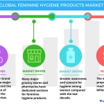Technavio has published a new report on the global feminine hygiene products market from 2017-2021. (Graphic: Business Wire)