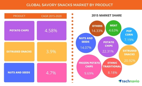 Technavio has published a new report on the global savory snacks market from 2017-2021. (Graphic: Business Wire)
