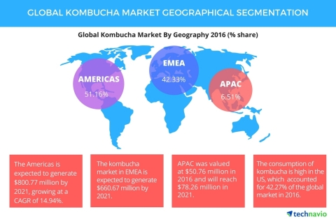 Technavio has published a new report on the global kombucha market from 2017-2021. (Graphic: Business Wire)