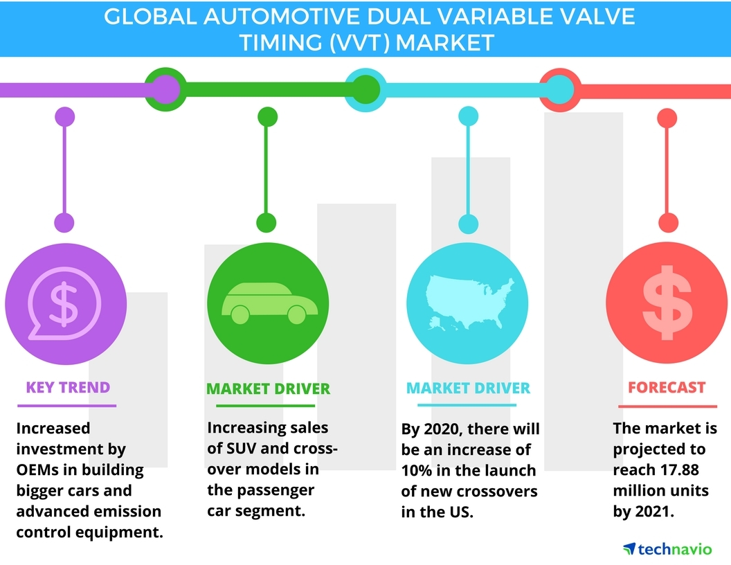 Automotive Dual Variable Valve Timing Market - Global Trends and Forecasts  by Technavio | Business Wire