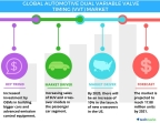 Technavio has published a new report on the global automotive dual variable valve timing market from 2017-2021. (Graphic: Business Wire)
