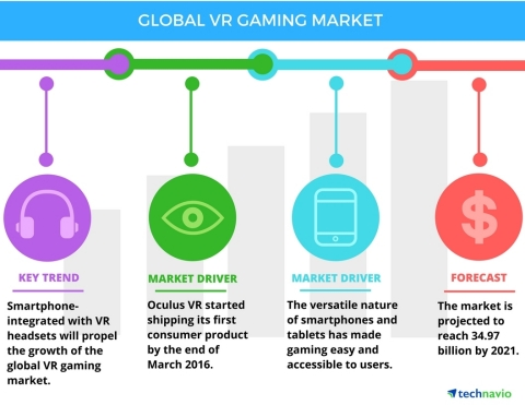 Technavio has published a new report on the global virtual reality (VR) gaming market from 2017-2021. (Graphic: Business Wire)