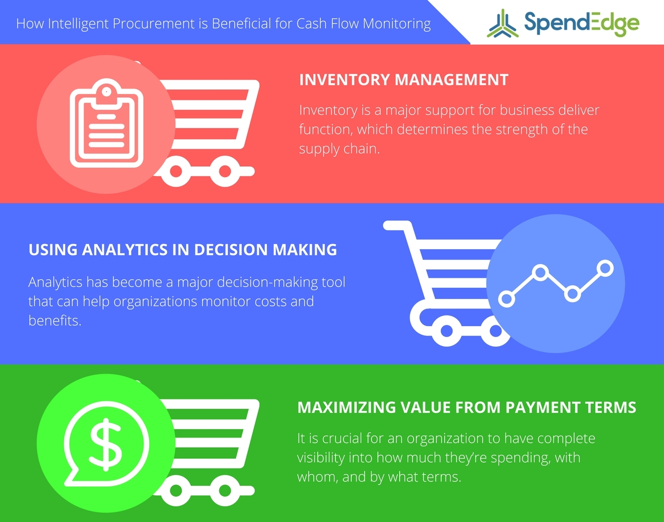 intelligent procurement can be a boon for monitoring company s cash