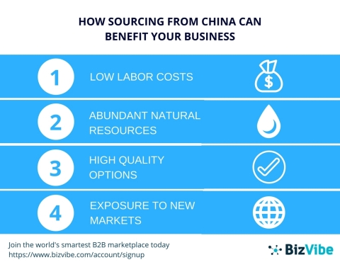 Benefits to sourcing from China. (Graphic: Business Wire)