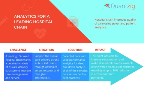 Quantzig's analytics solutions help companies innovate and strive towards better outcomes. (Graphic: Business Wire)