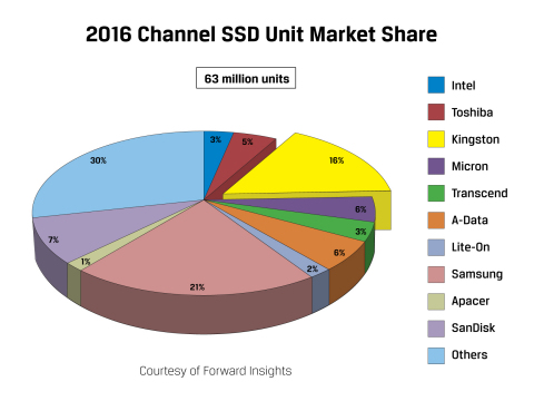 Kingston Technology shipped the second-largest number of SSDs in the channel in 2016. (Graphic: Busi ...