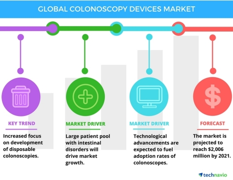 Technavio has published a new report on the global colonoscopy devices market from 2017-2021. (Graph ...