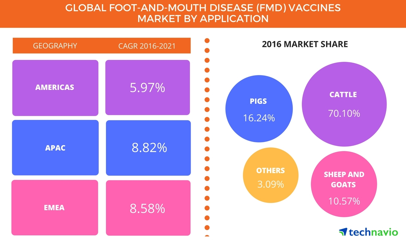 Technavio has published a new report on the global foot and mouth disease (FMD) vaccines market from 2017-2021. (Graphic: Business Wire)