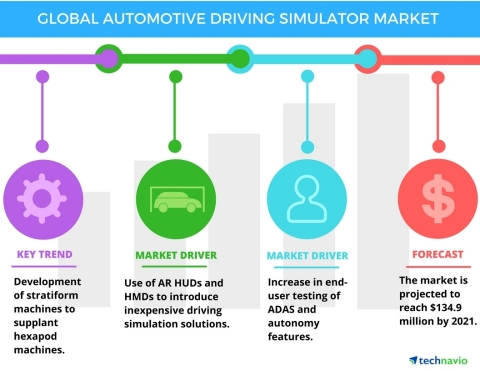 Technavio has published a new report on the global automotive driving simulator market from 2017-2021. (Graphic: Business Wire)