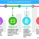 Technavio has published a new report on the global membrane market from 2017-2021. (Graphic: Business Wire)