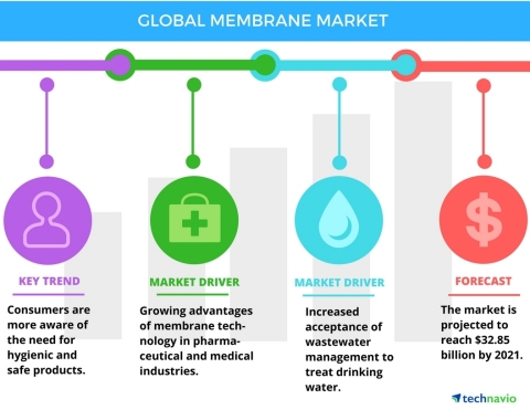 Technavio has published a new report on the global membrane market from 2017-2021. (Graphic: Busines ...