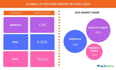 Technavio has published a new report on the global IVF devices market from 2017-2021. (Graphic: Business Wire)