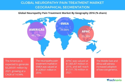 Technavio has published a new report on the global neuropathy pain treatment market from 2017-2021. (Graphic: Business Wire)