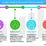 Technavio has published a new report on the global muscle relaxant drugs market from 2017-2021. (Graphic: Business Wire)