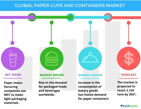 Technavio has published a new report on the global paper cups and containers market from 2017-2021. (Graphic: Business Wire)