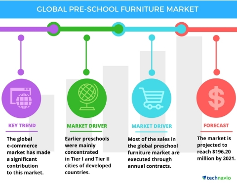 Technavio has published a new report on the global preschool furniture market from 2017-2021. (Graph ...