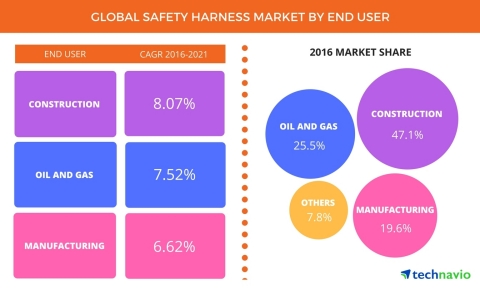 Technavio has published a new report on the global safety harness market from 2017-2021. (Graphic: Business Wire)