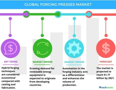 Technavio has published a new report on the global forging presses market from 2017-2021. (Graphic: Business Wire)
