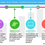 Technavio has published a new report on the global electronic goods packaging market from 2017-2021. (Graphic: Business Wire)