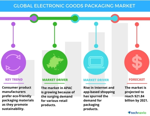 Technavio has published a new report on the global electronic goods packaging market from 2017-2021. ...