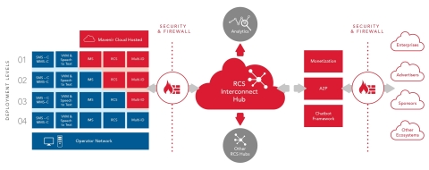 Mavenir RCS Cloud Platform und Hub - On Premise, Gehostet, Verbindung (Foto: Business Wire)