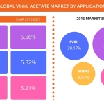 Technavio has published a new report on the global vinyl acetate market from 2017-2021. (Graphic: Business Wire)