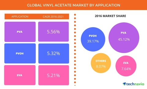 Technavio has published a new report on the global vinyl acetate market from 2017-2021. (Graphic: Bu ...