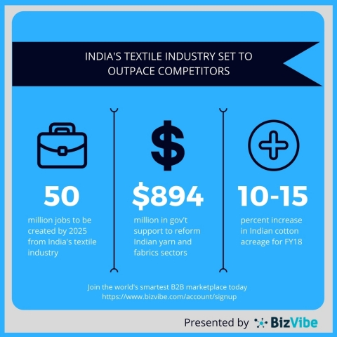 India's textile industry is poised for strong growth. (Graphic: Business Wire)